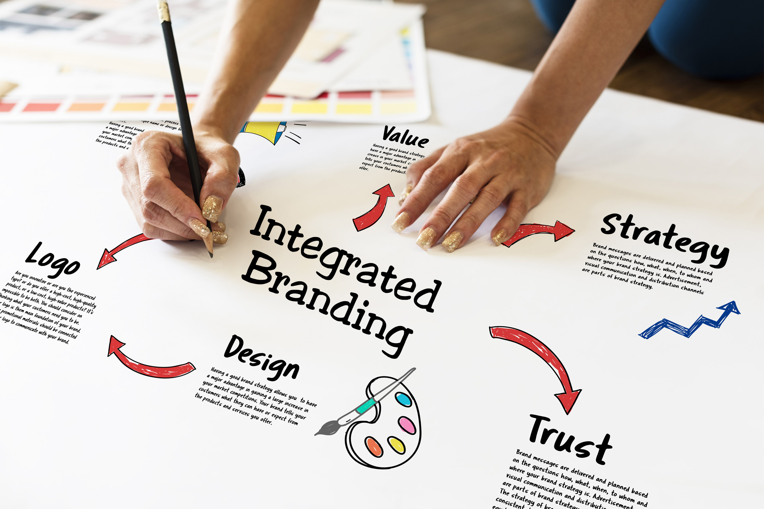 Steps to Creating Successful Brand Identity and Integrated Branding